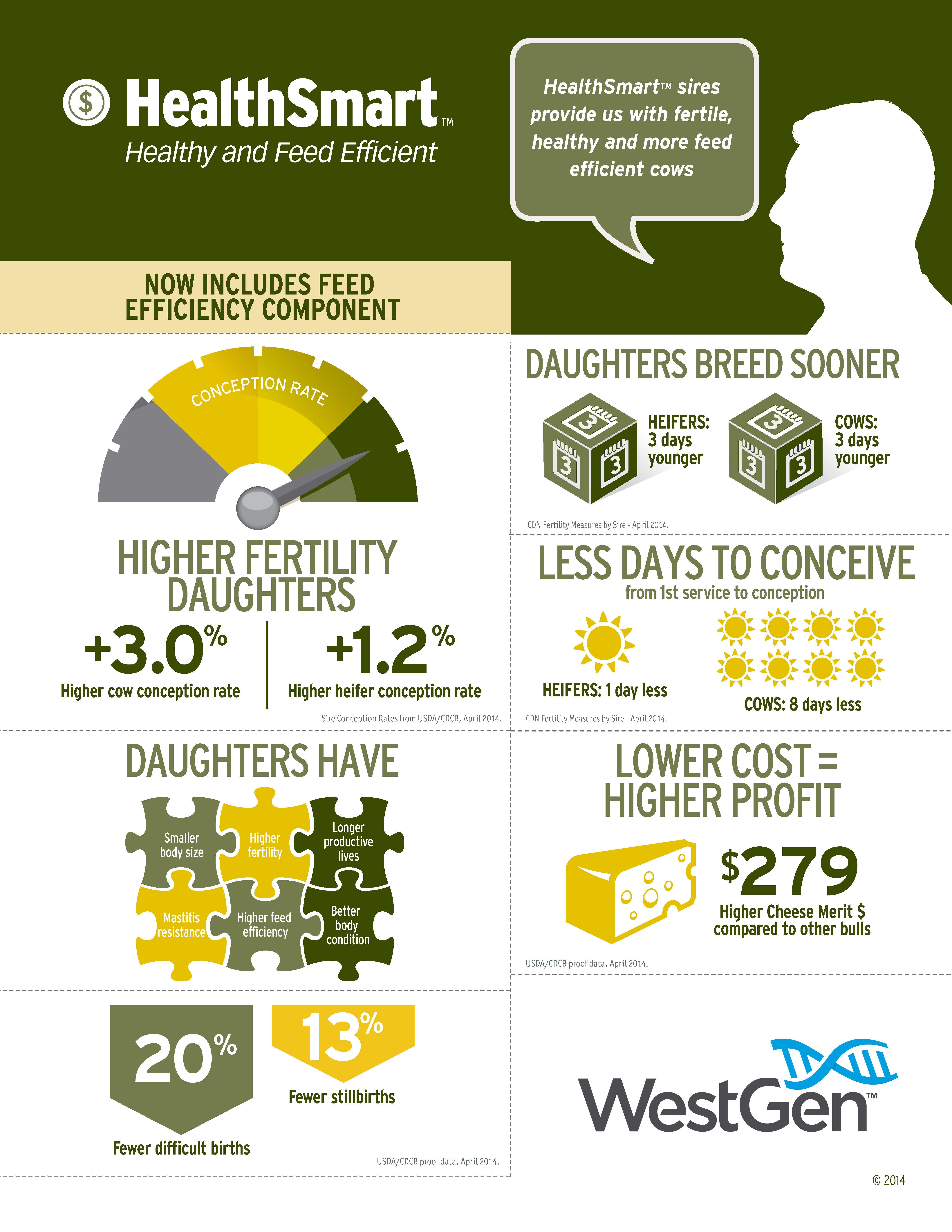 Healthsmart infographic