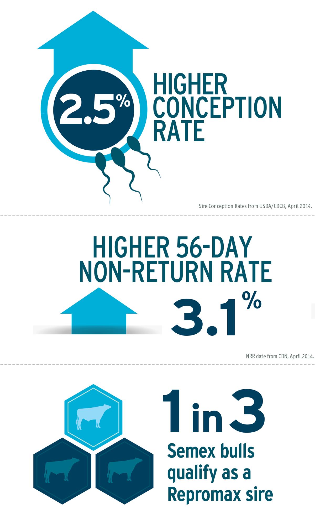 Repromax-infographic1
