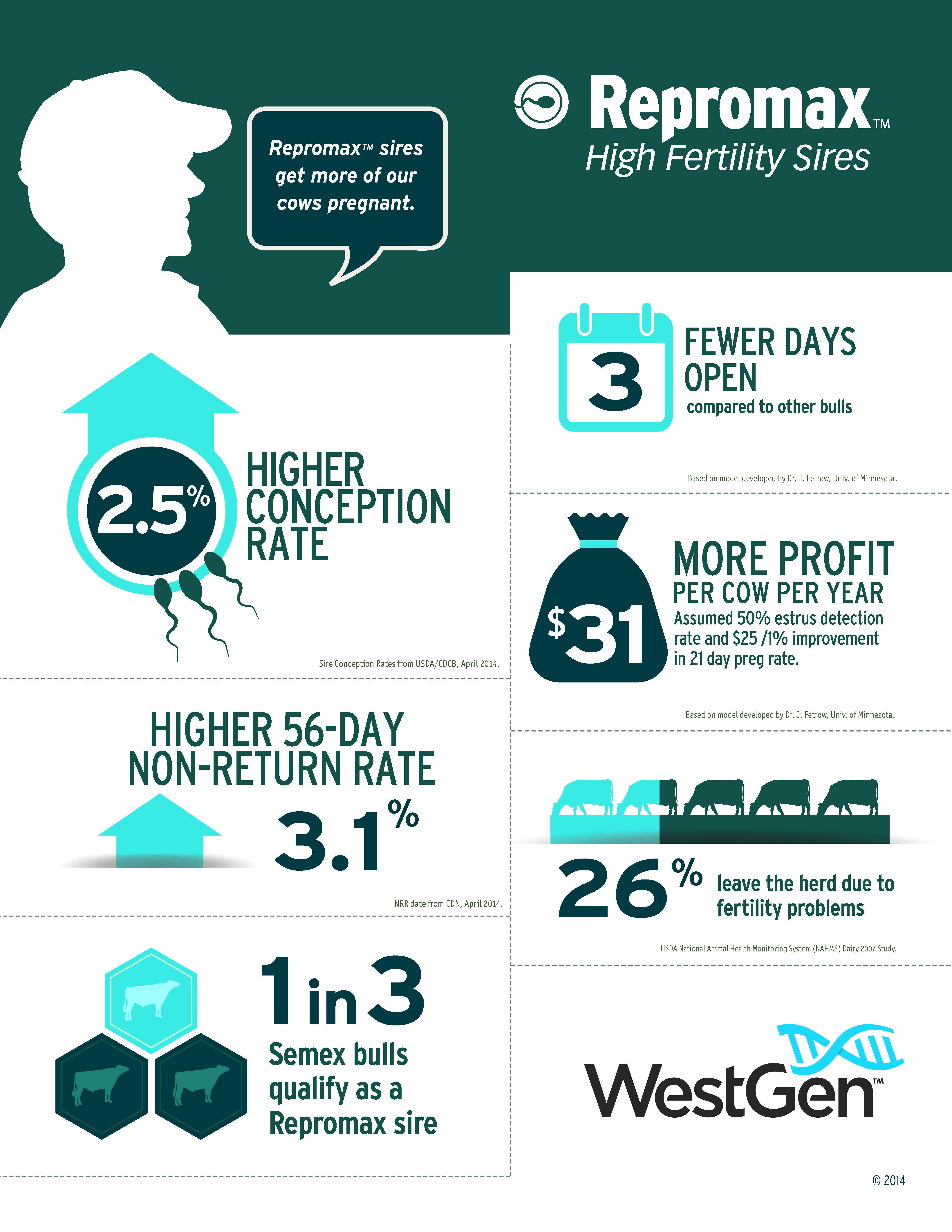 Repromax infographic